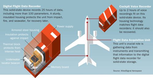 Digital Flight Data Recorder